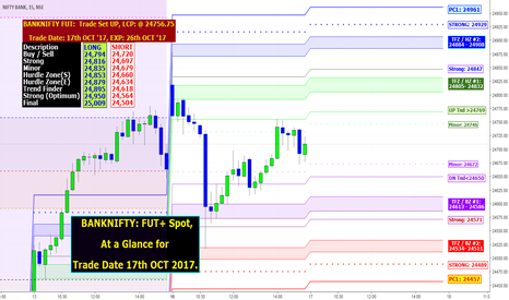 BANKNIFTY: BANKNIFTY: FUT+ Spot, At a Glance for Trade Date 17th OCT 2017.