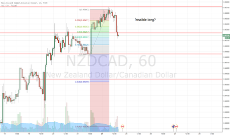 NZDCAD: Possible long ?