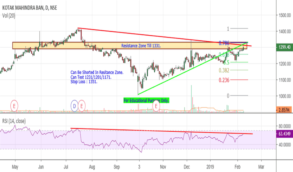 KOTAKBANK: Kotak Bank - At Resistance Zone.