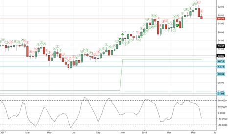 USDWTI: Weekly Crdue Short Activated. Target of $47.00