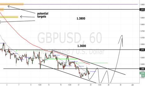 GBPUSD: Is it time to buy GBPUSD?