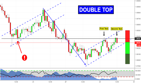 AUDNZD: Double Top in a Trend Continuation Trade