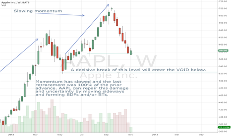 AAPL: Uncertainty?