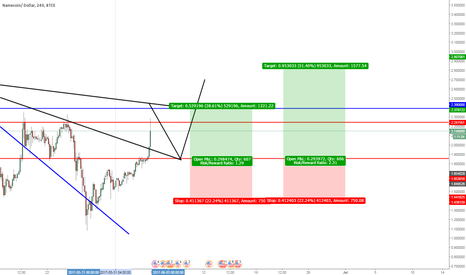 NMCUSD: time for our buy limit now update NMC