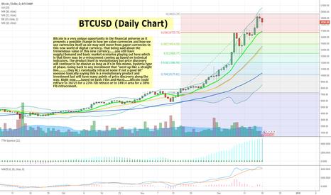 BTCUSD: Bitcoin looks like a short in near term and looks bullish in LT