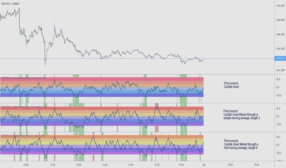 Volume Zone Oscillator and Price Zone (VZO/PZO) [NeoButane
