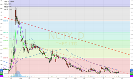 NCTY: NCTY - Finally ready to move