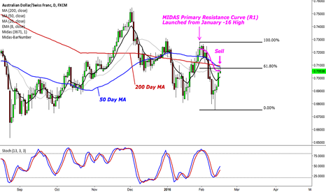 AUDCHF: AUDCHF SHORT TERM OUTLOOK