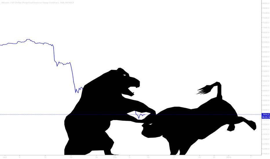 XBTUSD: Bear vs Bull