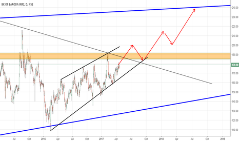 BANKBARODA: BANK OF BARODA UPWARD CHANNEL!!!