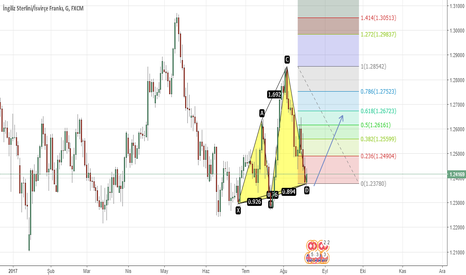 GBPCHF: bullish shark