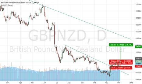 GBPNZD: Buy GbpNzd