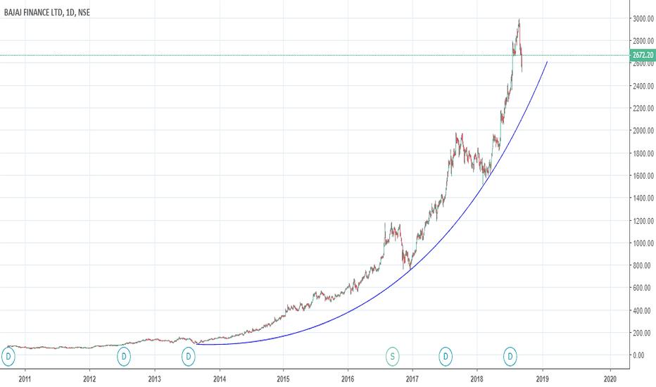 BAJFINANCE: Bajaj Finance - Parabola