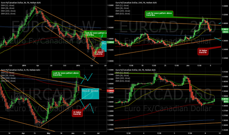 EURCAD: EURCAD into a void zone
