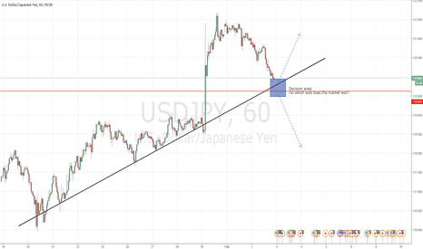 USDJPY: USDJPY long or short depending on the next days action.