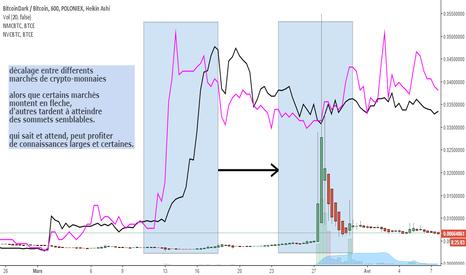 BTCDBTC: décalage entre différents marchés de crypto-monnaies