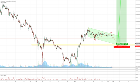 ETHBTC: ETHBTC Long (but first wait for correction to be over)
