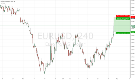 EURUSD: Short $EURUSD on #FOMC #forex #FED