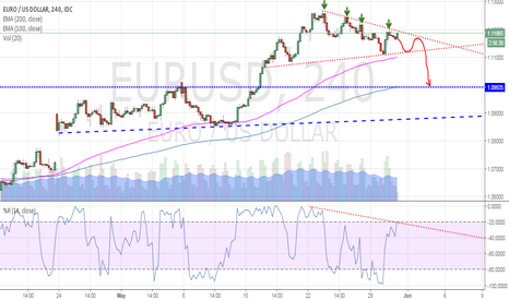 EURUSD: EURUSD possible major correction