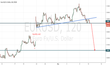 EURUSD: Follow @SiS_FX on twitter