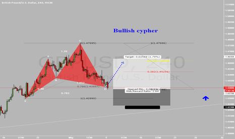 GBPUSD: gbpusd,240, bullish cypher