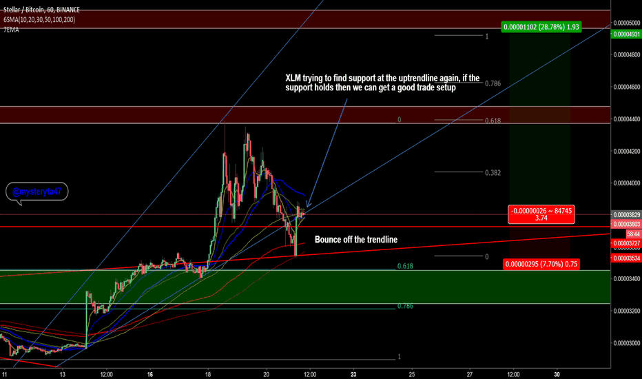 XLMBTC: #Xlm #stellar finding support at the up trendline. #crypto
