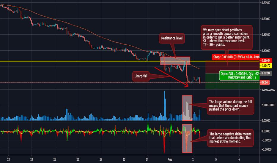 Orderflow — TradingView