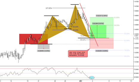 EURAUD: (4h) Bullish Cypher @ previous structure