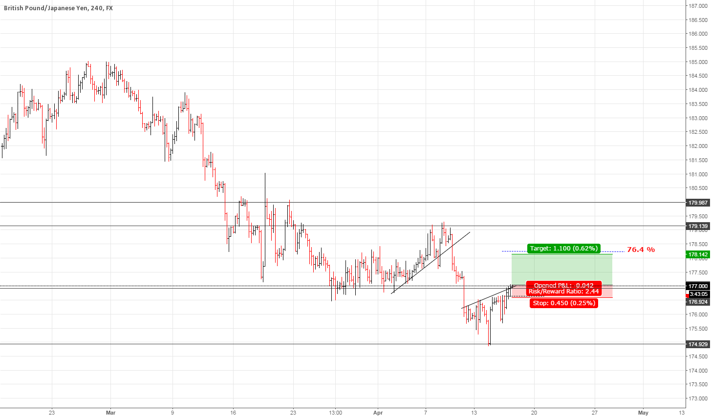 BUY GBPJPY Inverse HEAD and SHOULDERS.