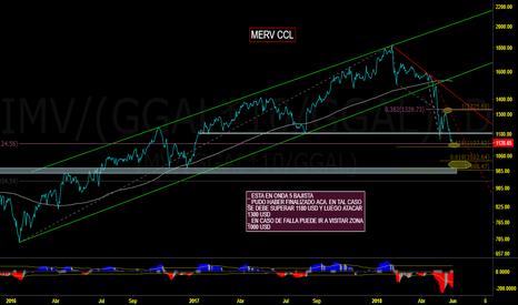 IMV/(GGAL*10/GGAL): IMV-MERVAL  CCL - ANALISIS