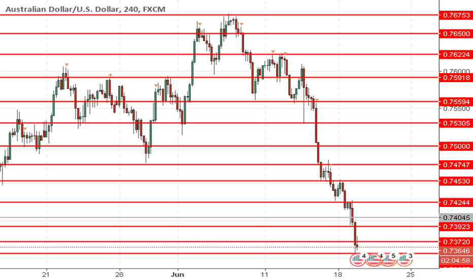 AUDUSD: AUD/USD: Australian dollar is falling