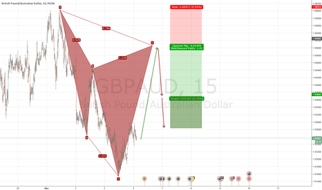 GBPAUD: Potential Bearish Cypher Pattern Developing GBPAUD 15