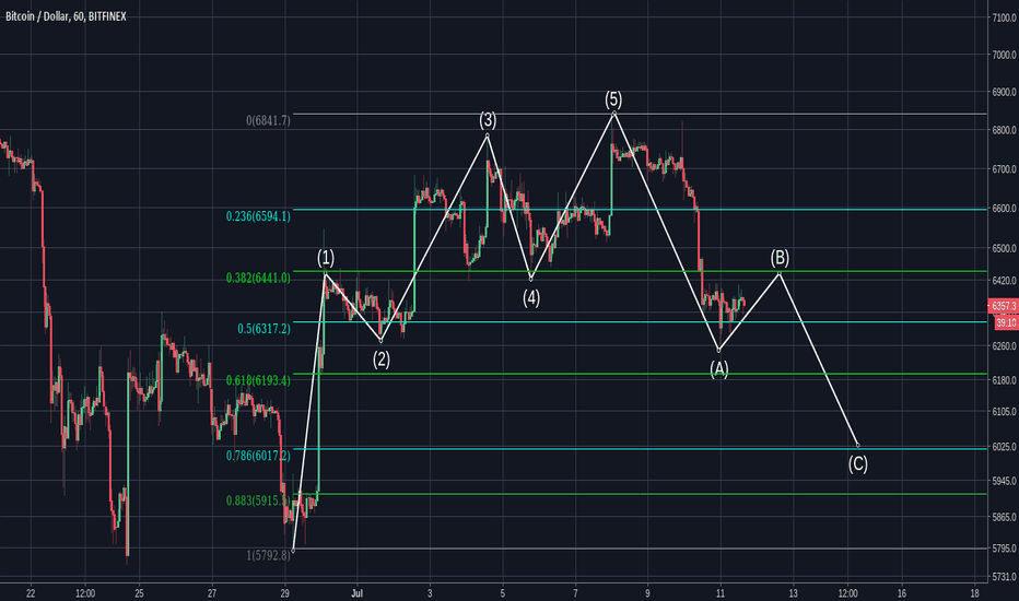 BTCUSD: BTC Alternative Bullish Wave Count