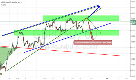 GBPUSD: Tomorrow news identify blue channel or green wedge