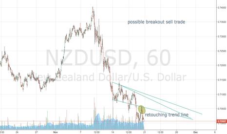 NZDUSD: Feedback on 1hr nzdusd chart