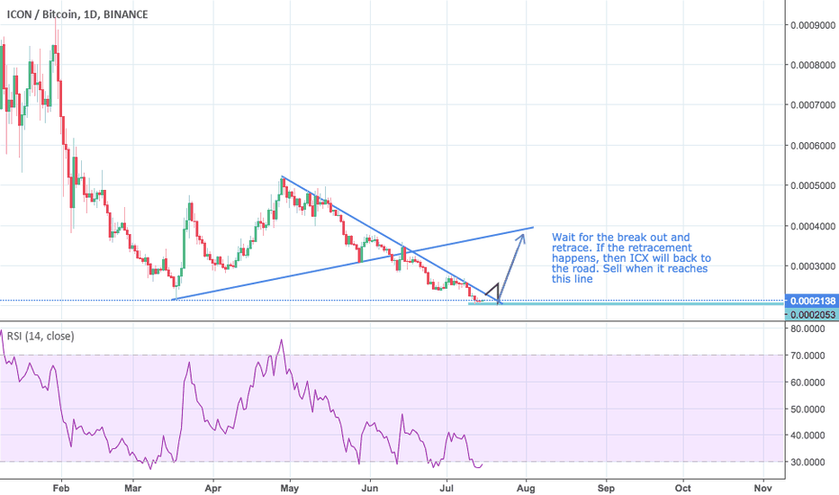 ICXBTC: ICXBTC - another break out strategy to test - just wait