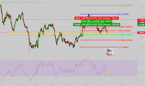 GBPAUD: GBPUD long