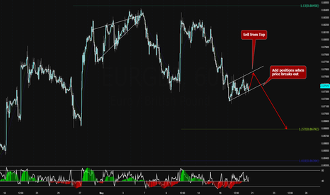 EURGBP: EURGBP Forming a Trend Continuation Pattern!!