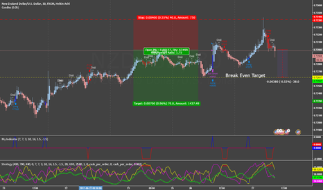 NZDUSD: NZD M30 Corrected trade management