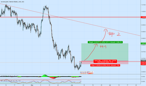 USDCHF: Pair to watch