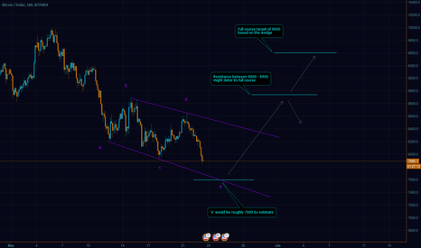 BTCUSD: Bitcoin Forecast - From 7600 to 9600 - Time to catch some profit