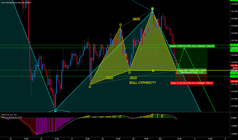 EURJPY: EURJPY BULL CYPHER POSSIBLE