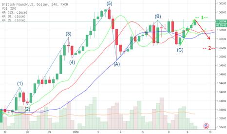 GBPUSD: Analisa Perilaku Market Bill Williams-Chaos Theory – H4 GU