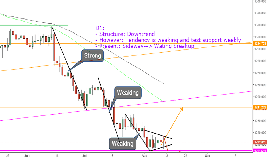 XAUUSD: XAUUSD, View next week !