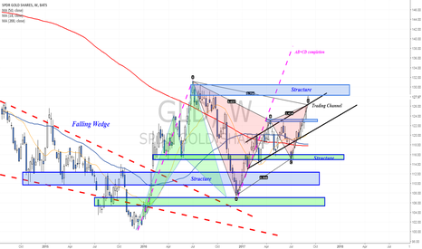 GLD: Update - Two harmonic patterns in focus