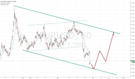 EURUSD: Прогноз движения валютной пары EURUSD