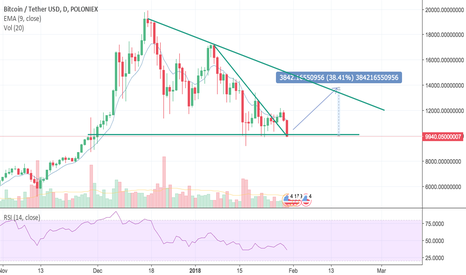 BTCUSDT: BTC is testing support at 10k. Volume is low.