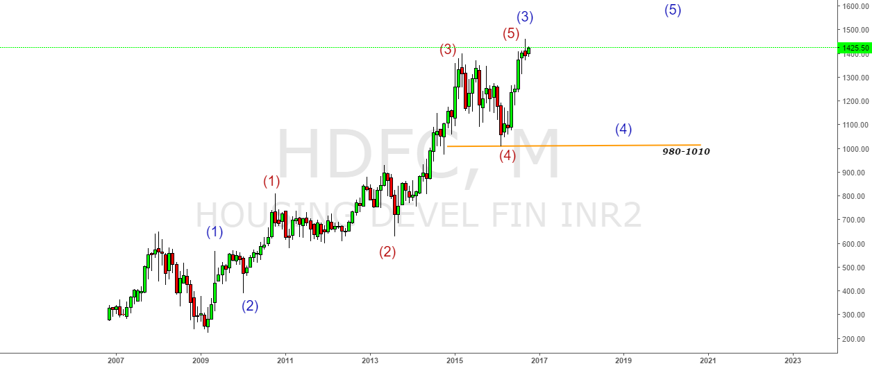 HDFC- Calling for 980-1010 Zone