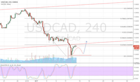 USDCAD: UC Potential double bottom