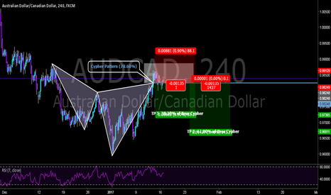 AUDCAD: Short on the AussieCad?